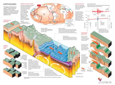 depremin anatomisi
