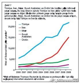 Türkiye ve Arap ülkelerinde bilim