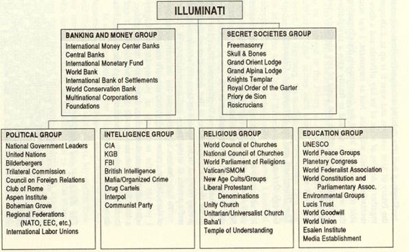 illuminati tarikati