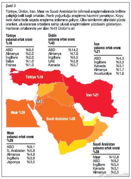 Müslüman ülkelerde bilim haritası