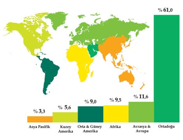 Dünya petrol üretimi...