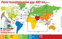 Dünya petrol ticareti...